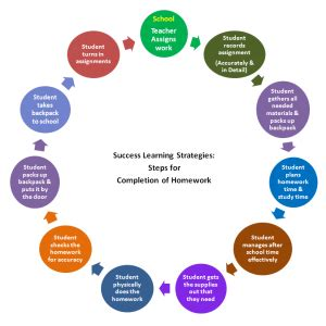 Increasing the Effectiveness of Homework for All Learners